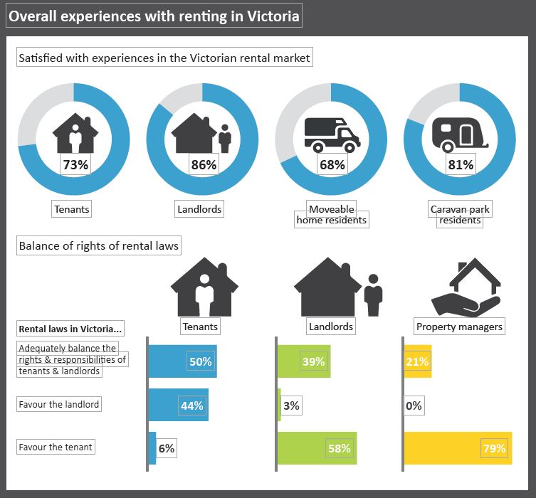 Rent Results: Rent: The Survey